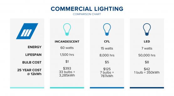 Commercial LED Lighting Savings