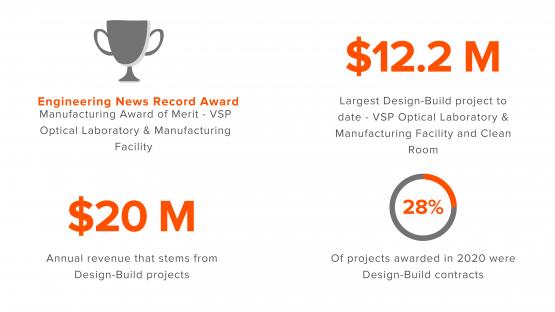 design-build, design build, contractor, award, subcontractor, DBIA